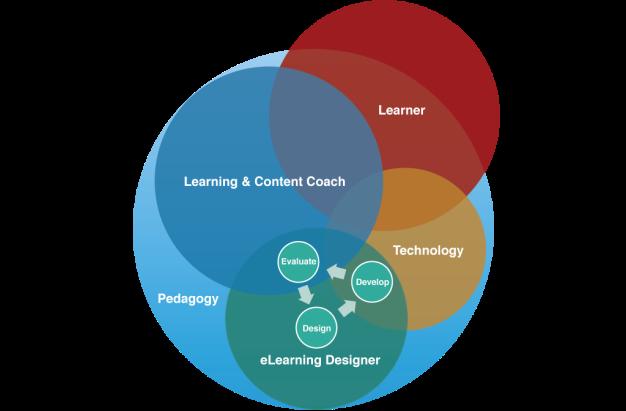 eLearning Development Model